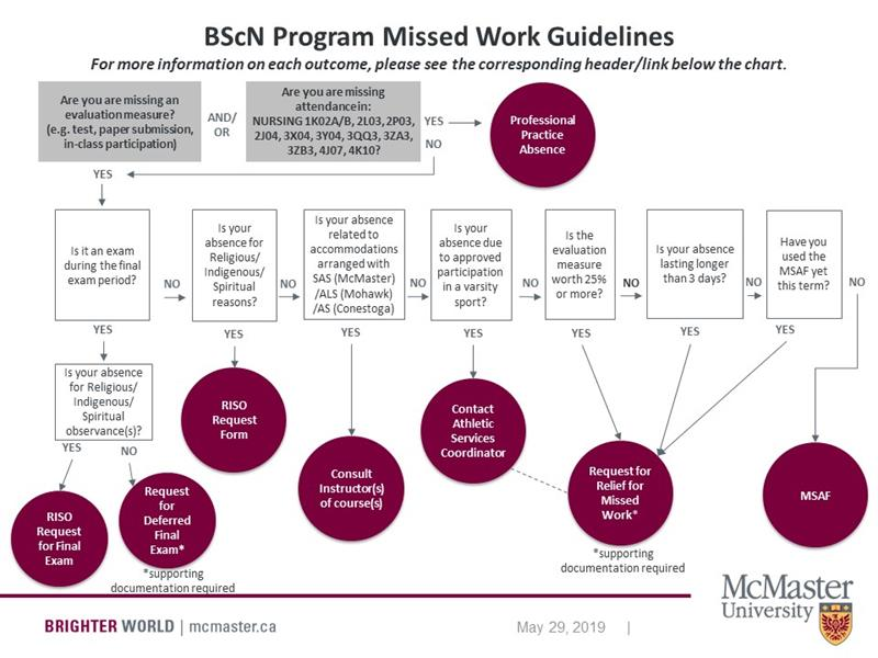 Missed Work Guidelines Flow Chart